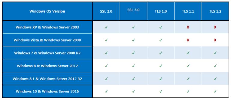 系统环境所支持的TLS版本