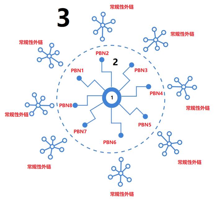 PBN的优化原理