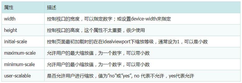 meta viewport的6个属性