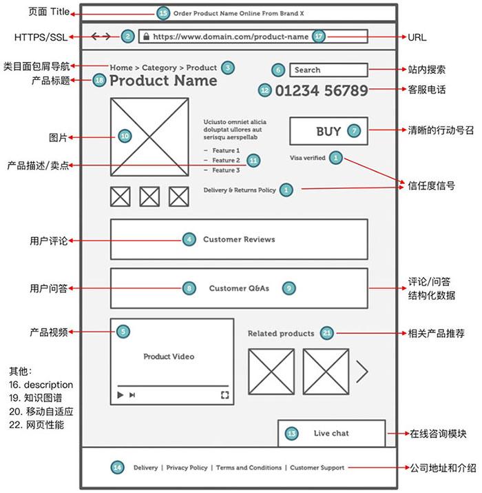 电商网站产品页设计图